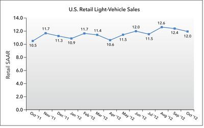 U.S. Retail SAAR October 2011 to October 2012 (in millions of units).  (PRNewsFoto/J.D. Power and Associates)
