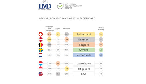 Switzerland, Denmark, Belgium, Sweden and The Netherlands lead in the 2016 IMD World Talent Ranking. The ranking from IMD business school rates countries based on how equipped they are to develop, attract and retain business talent. (PRNewsFoto/IMD International)