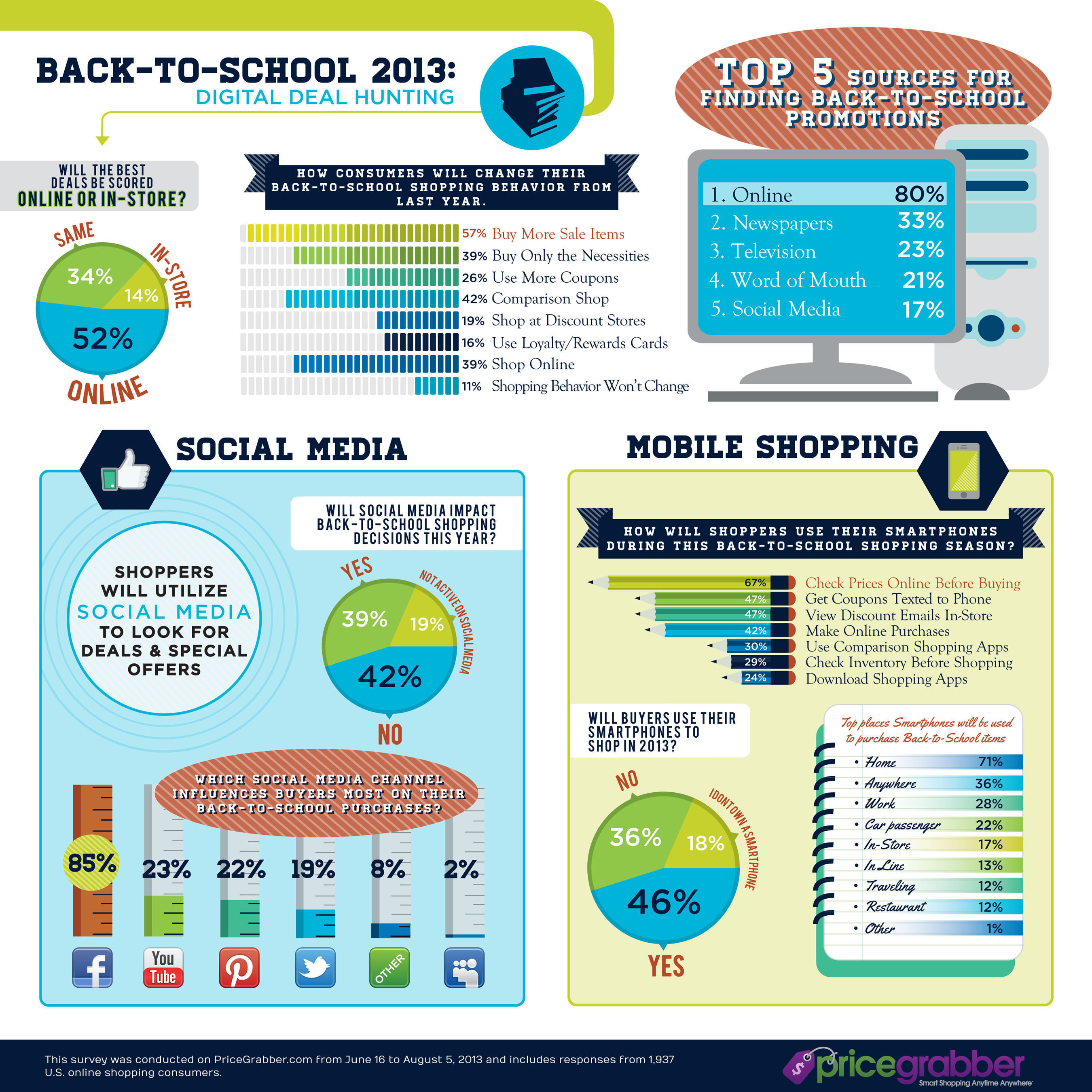 Back-to-School Shoppers Are Changing Their Strategies for Finding the Best Deals, According to