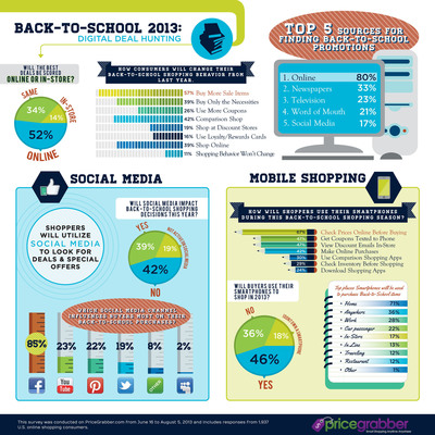 Back-to-School Shoppers Are Changing Their Strategies for Finding the Best Deals, According to PriceGrabber(R) Survey.  (PRNewsFoto/PriceGrabber.com)