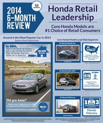 Honda Accord and CR-V are America's Most Popular Car and SUV with Retail Car Buyers in First Half of 2014; and Honda CR-V Captures the Title of Best-Selling SUV of the Past Decade (PRNewsFoto/Honda)