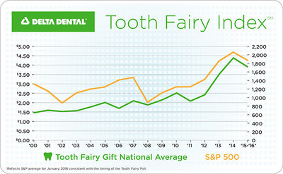 Latest Victim of Wall Street: Tooth Fairy Giving. Delta Dental's Tooth Fairy Index Finds Monetary Gifts Sinking.