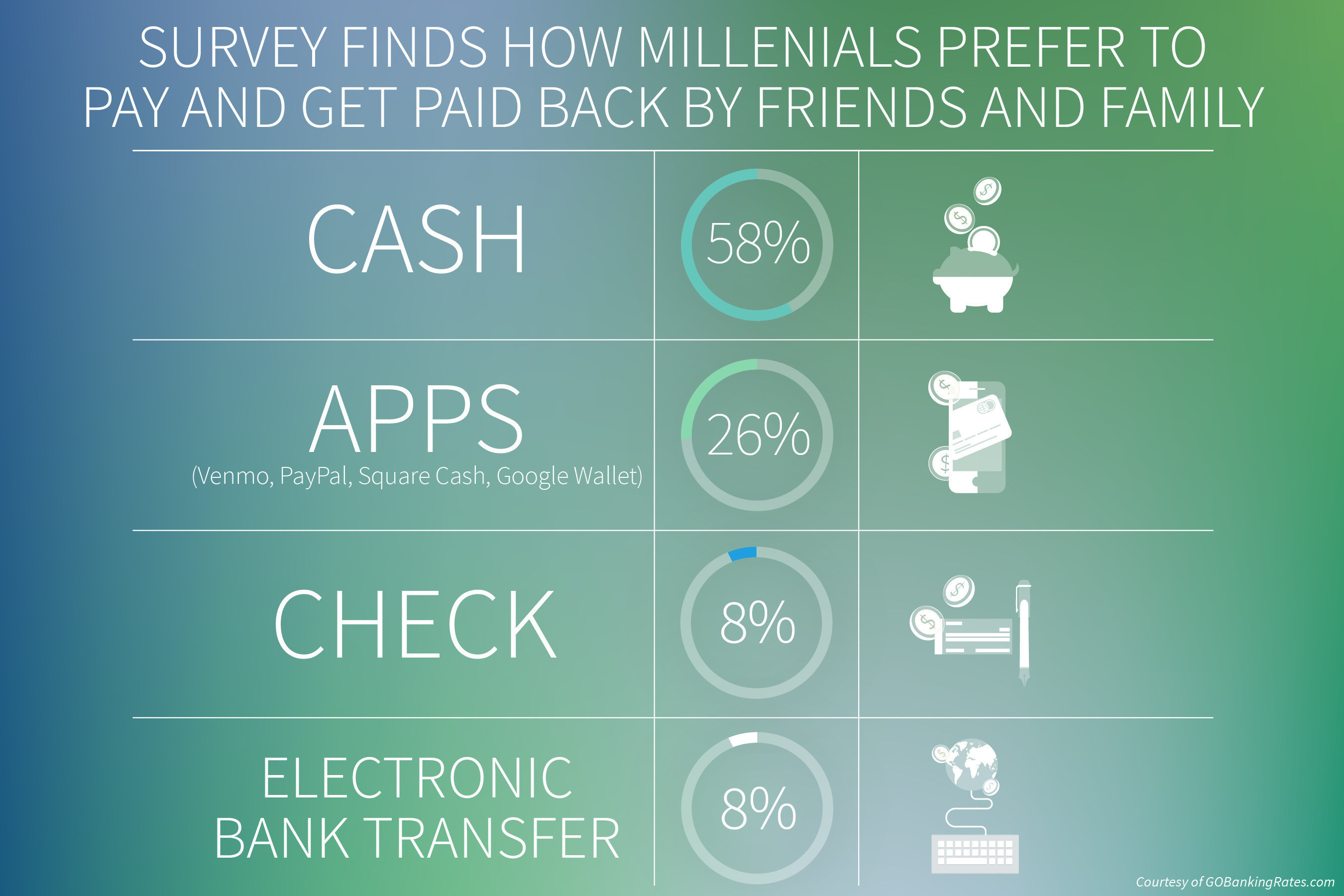 GOBankingRates survey finds how millennials prefer to pay and get paid back by friends