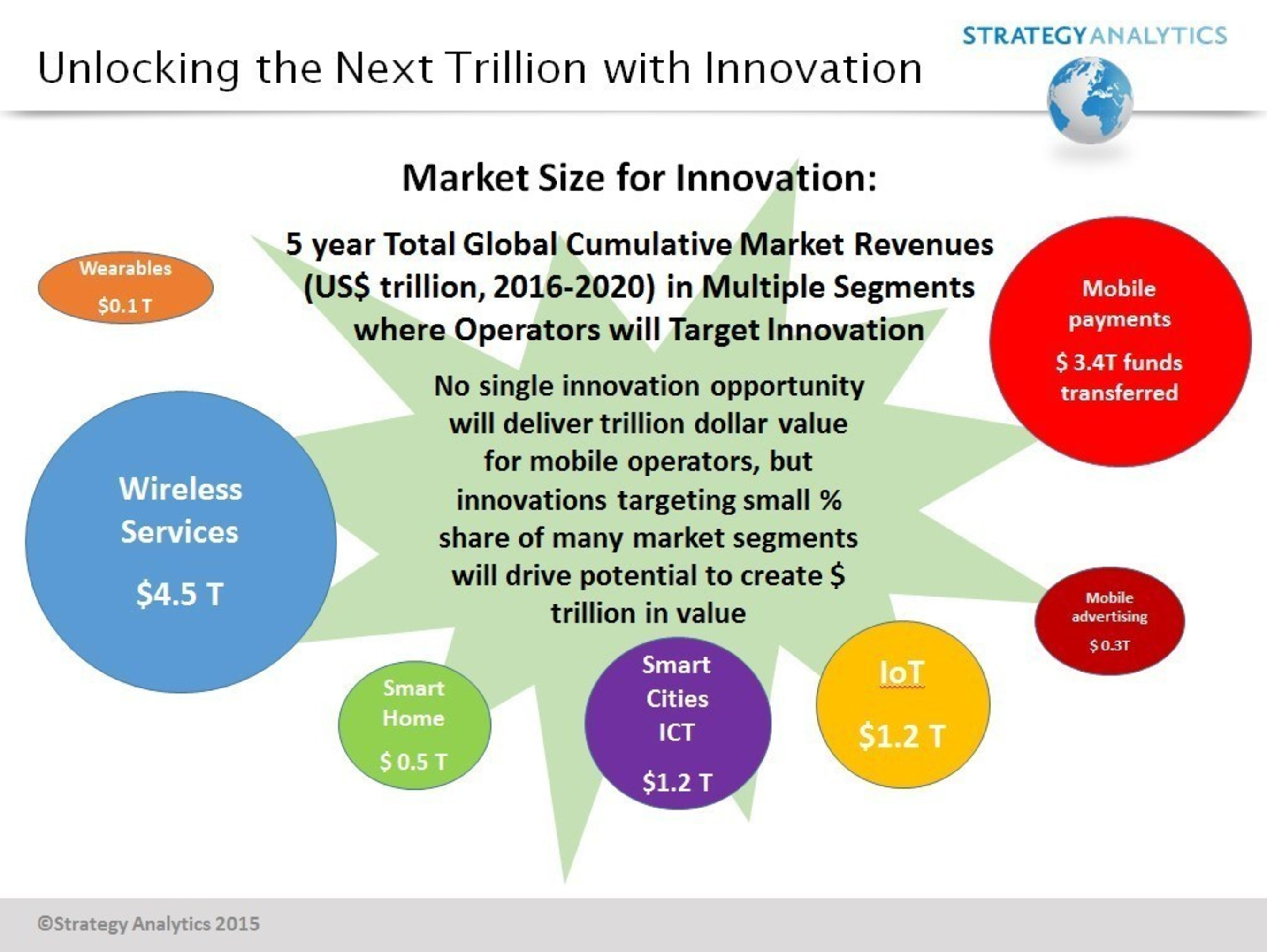 Mobile Operators Targeting Trillions in Growth through Innovation, says Strategy Analytics