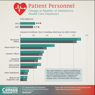 Overall, employment in the ambulatory health care services industry rose from 5.7 million in 2007 to 6.6 million in 2012, according to the Census Bureau's Economic Census. Offices of physicians accounted for 2.3 million of the industry's total employees, followed by home health care, with 1.3 million. Nearly 1 million people were employed in dentists' offices.