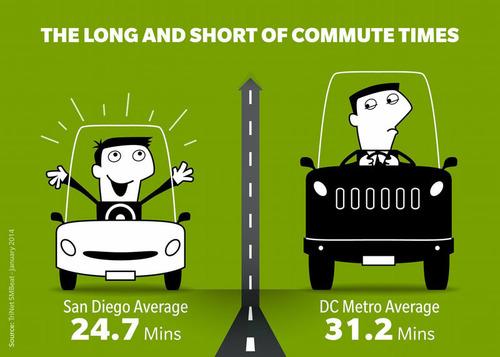PRNewswire, London, February 6. SAN LEANDRO, California - Washington DC Metro Area Workers Have Longest Commute Times in United States. (PRNewsFoto/TriNet) (PRNewsFoto/TRINET)