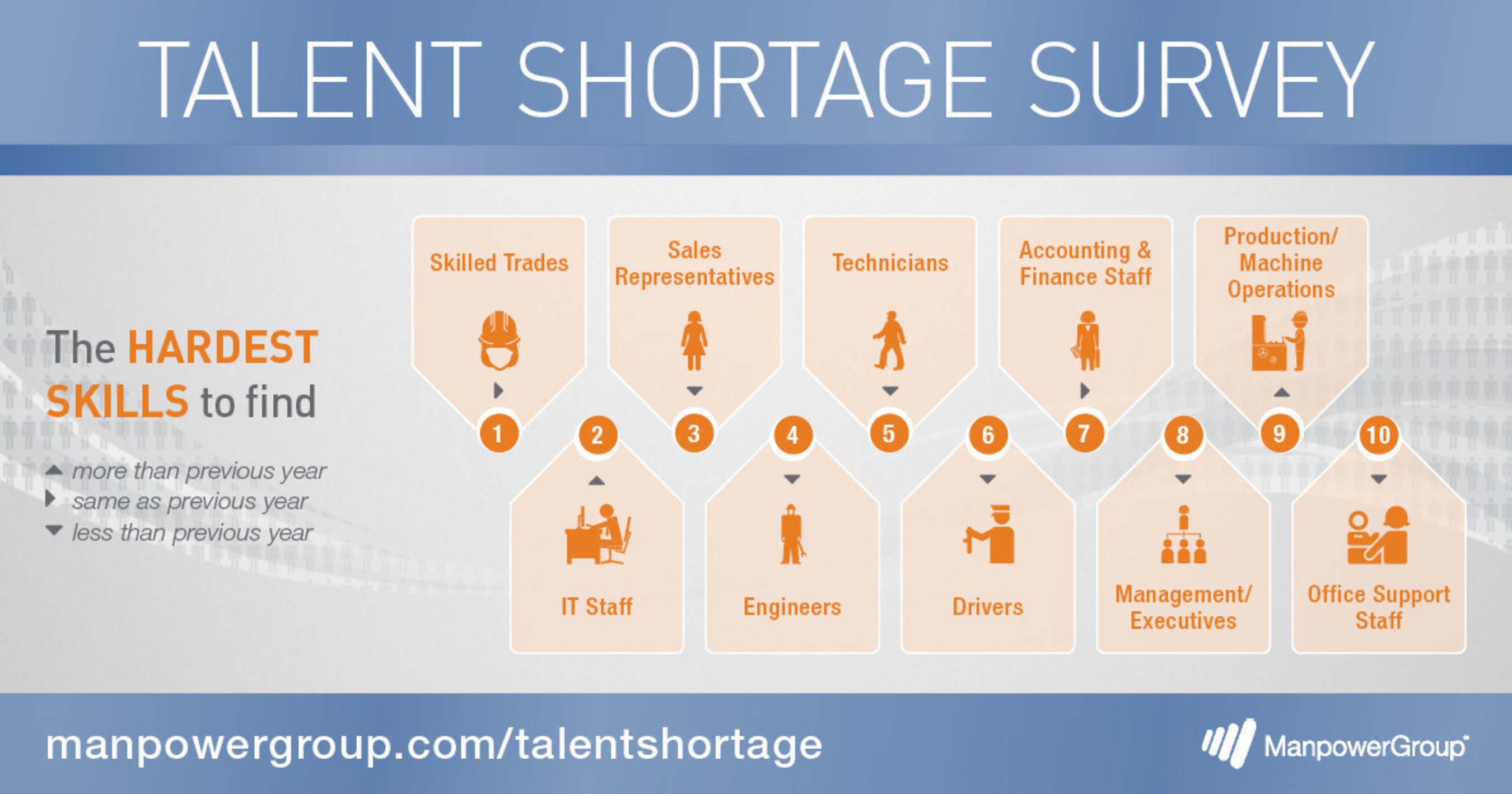 IT roles rank the second hardest to fill globally, according to the 2016 ManpowerGroup Talent Shortage Survey.