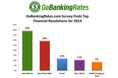 GoBankingRates.com Survey Finds Nearly 40% of Americans Make Saving Money Their 2014 New Year's Resolution. (PRNewsFoto/GoBankingRates.com) (PRNewsFoto/GOBANKINGRATES.COM)