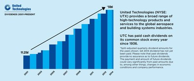 UTC has paid cash dividends on its common stock every year since 1936. (PRNewsFoto/United Technologies Corp.)
