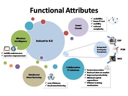 Industrie 4.0: Functional Attributes (PRNewsFoto/Frost & Sullivan)