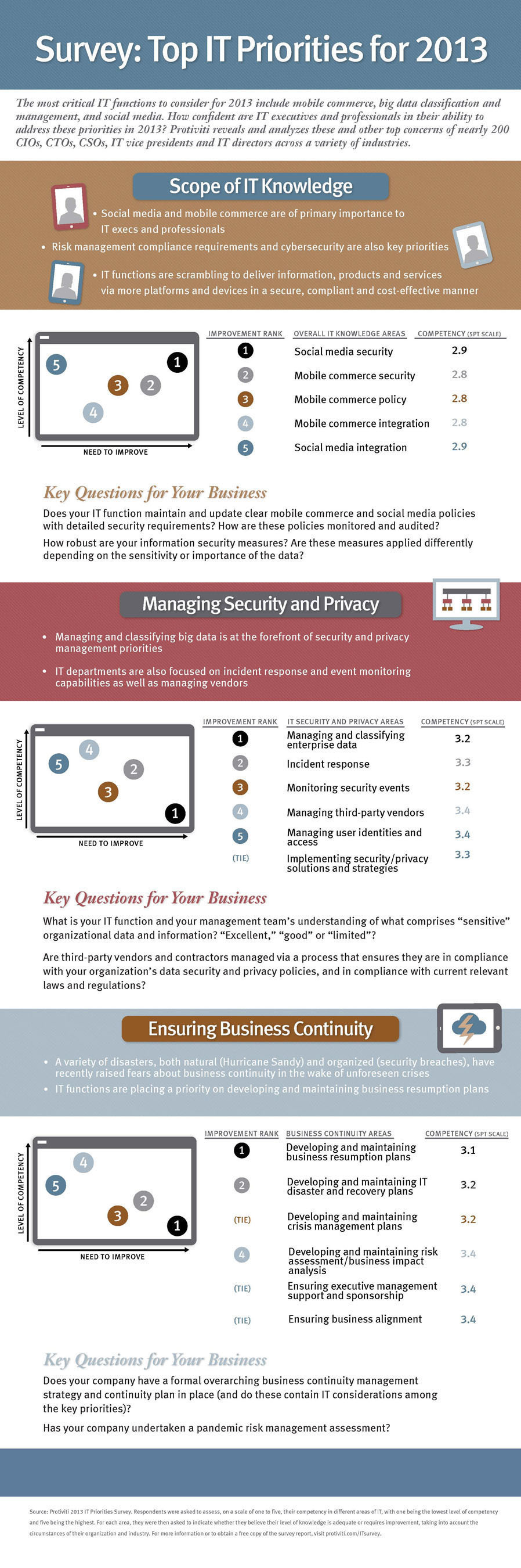 Protiviti Survey Finds Top Priorities for IT Departments in 2013 Driven by Concerns Surrounding