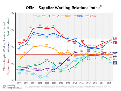 The Working Relations Index(R) tracks the relations between the six major US and Japanese automakers and their Tier One suppliers.  It's important because the better their working relations with suppliers, the greater the direct (cost-reductions) and indirect (innovation, investment, support) benefits the automakers receive.  Toyota and Honda have always scored well above the Detroit 3.