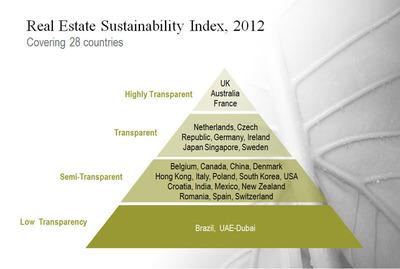 Real Estate Sustainability Index, 2012.  (PRNewsFoto/Jones Lang LaSalle)