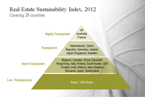 Transparency in Global Real Estate Markets Increases, Aiding Investors, Occupiers, According to