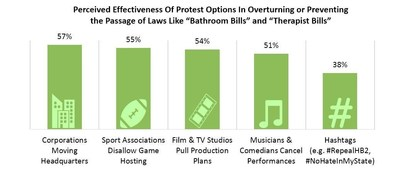 Protest effectiveness