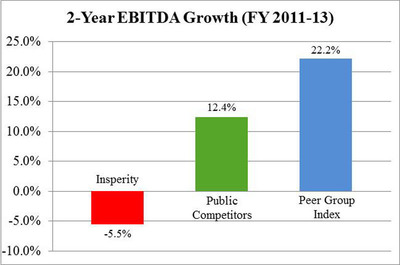 Chart 4:  Underperformance vs. Peers – EBITDA Growth (PRNewsFoto/Stadium Capital Management GP)