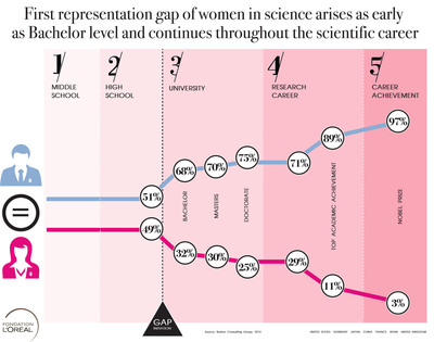 Representation gap of women in science arises as early as Bachelor level and continues throughout the scientific career
