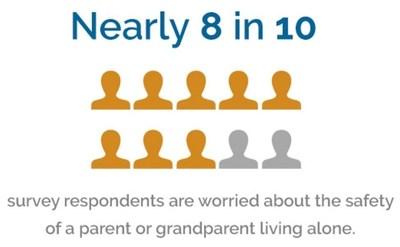 Caring.com Fall Prevention Survey