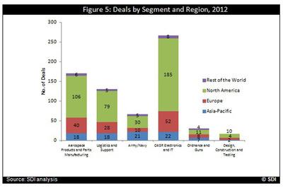 Defense Market 2012 Annual Deals Report by Segments and Regions.  (PRNewsFoto/RnRMarketResearch.com)