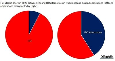 "These pie charts show that ITO will retain its dominance in existing applications whilst it will be a closer market share competition for emerging applications. Source: IDTechEx Research ""Transparent Conductive Films 2016-2026: Forecasts, Markets, Technologies"" (www.IDTechEx.com/tcf). (PRNewsFoto/IDTechEx)"