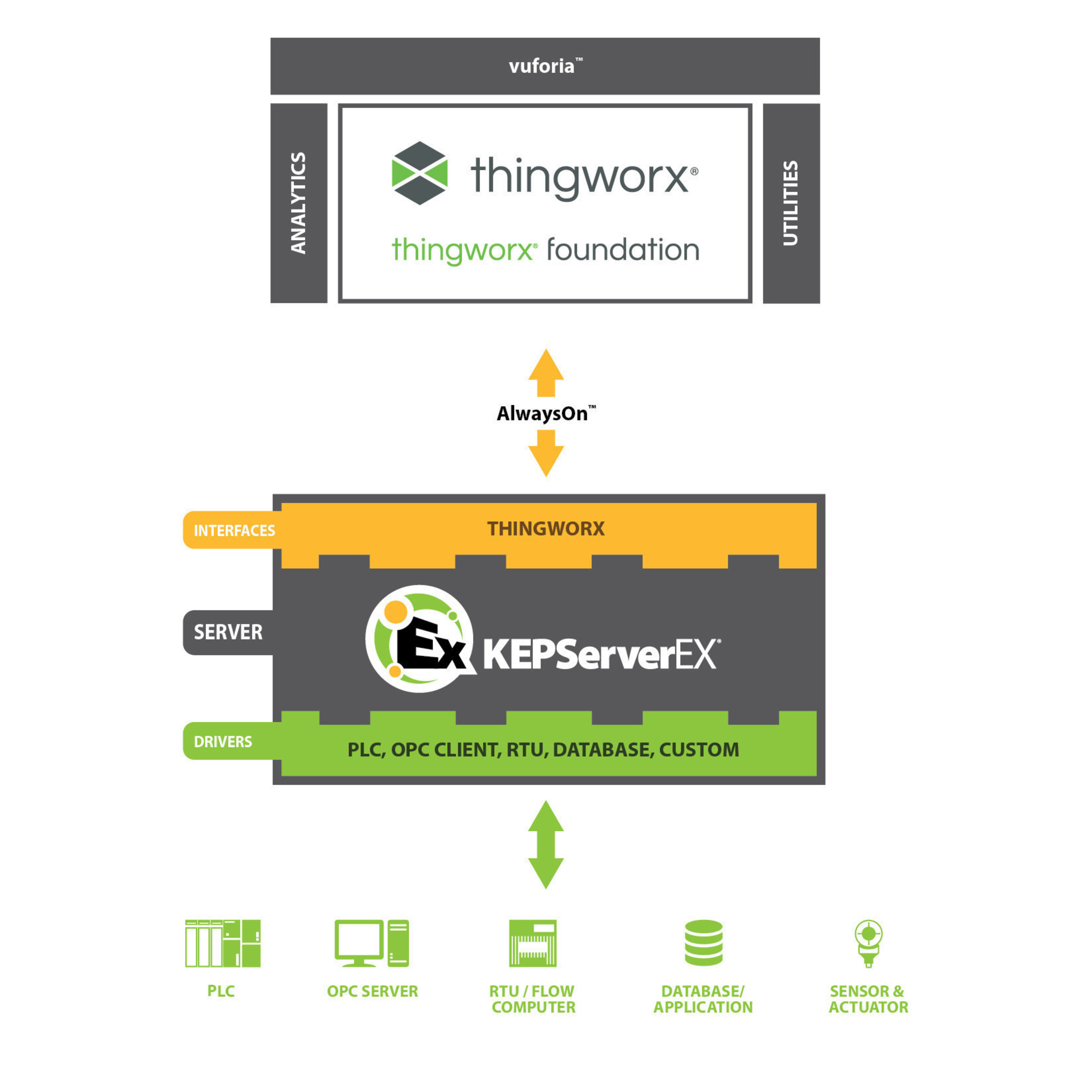 Direct integration via the new ThingWorx native client interface provides application developers access to real-time industrial automation data