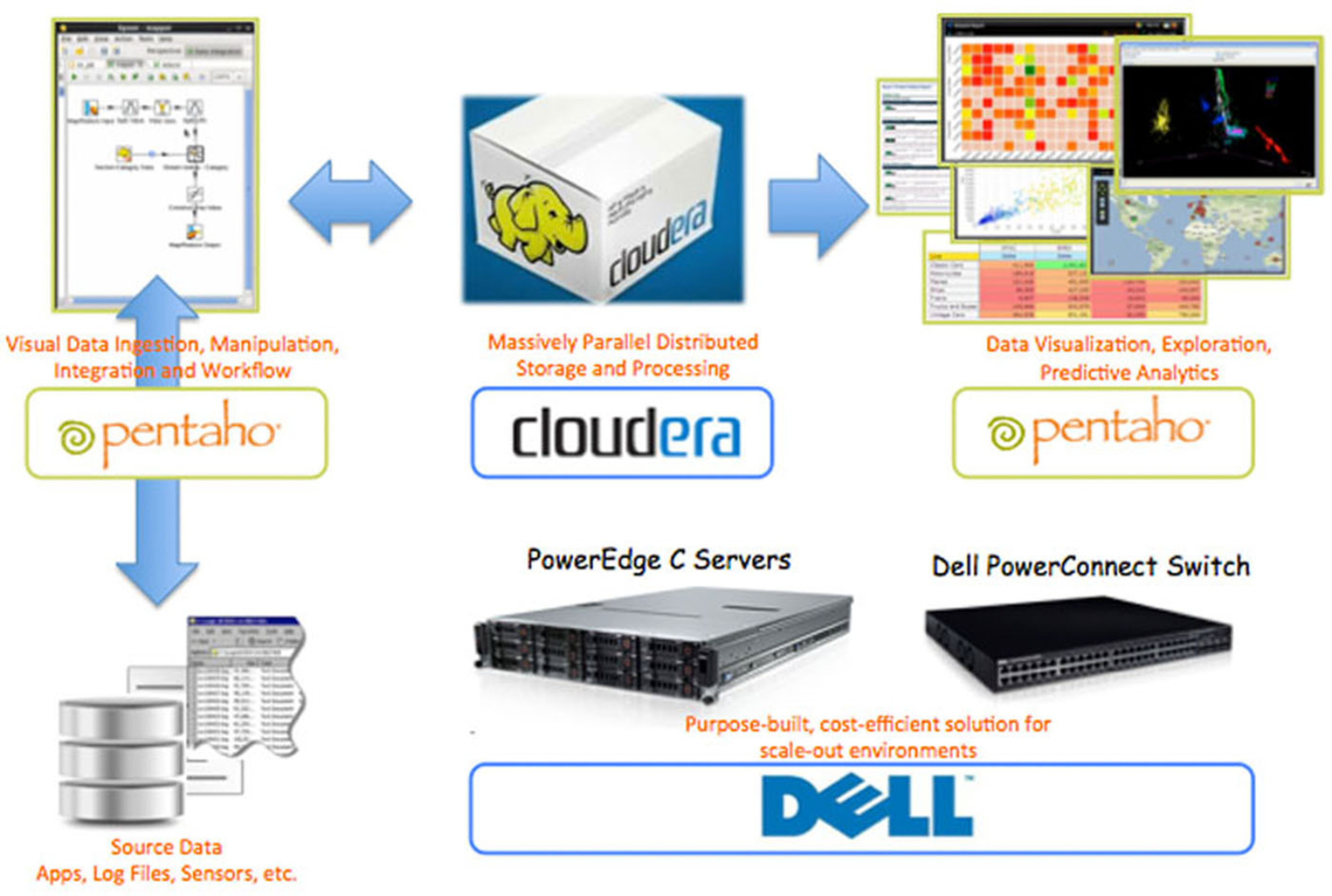 Dell Apache Hadoop Solution including Pentaho and Cloudera.  (PRNewsFoto/Pentaho Corporation)