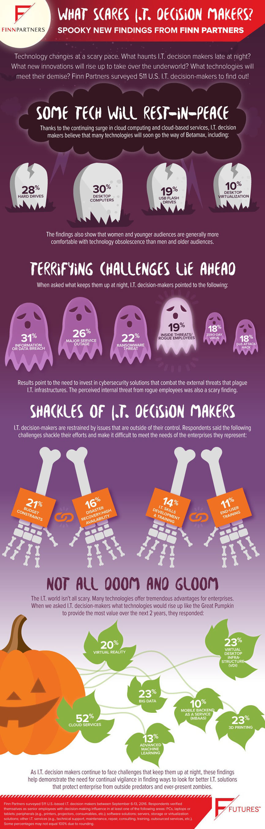 New Findings From Finn Partners Identify What Scares I.T. Decision Makers