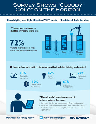 """IT organizations are seeking to transform traditional colocation environments with """"cloudy colo"""" capabilities that deliver hybridization with cloud services as well as cloud-like visibility and control.  (PRNewsFoto/Internap Network Services Corporation)"""