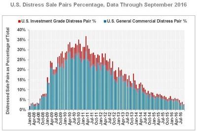 U.S. Distress Sale Pairs Percentage, Data Through September 2016