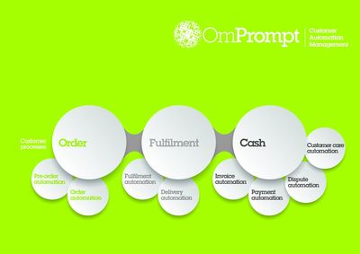 Global companies use OmPrompt Customer Automation Management to provide the transactional excellence that frees them to deliver superior customer service. (PRNewsFoto/OmPrompt)
