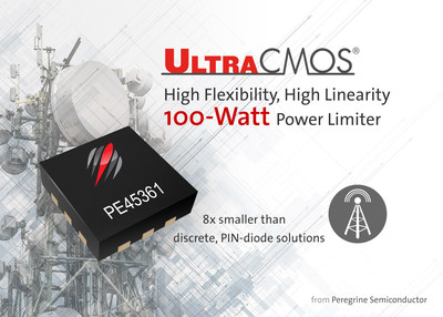 Peregrine Semiconductor introduces the UltraCMOS(R) PE45361, a monolithic 100-watt power limiter.