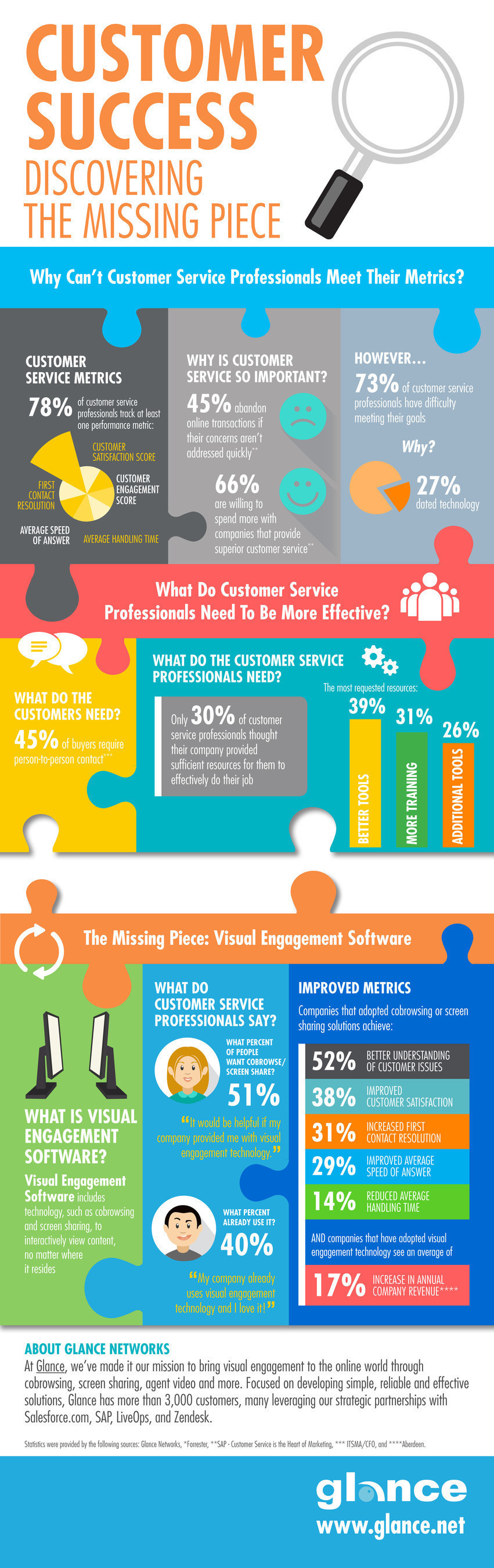 Study by Glance Networks finds visual engagement technology is the missing piece