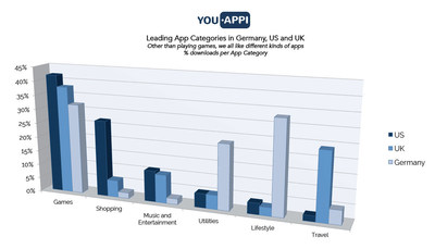 YouAppi: Leading APP Categories in Germany, US and UK