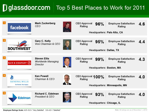 Glassdoor.com Unveils 2011 Employees' Choice Awards for Top 50 Best Places to Work