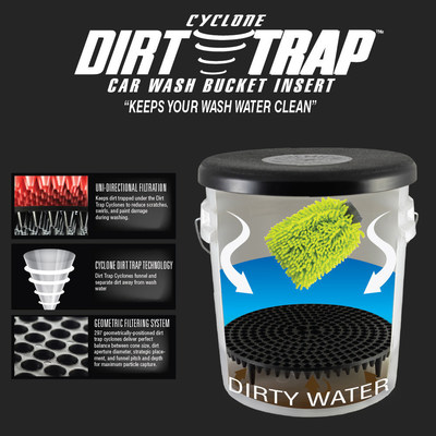 The Cyclone Dirt Trap Car Wash Bucket Insert Cyclone Scrub Ridge around every funnel to agitate dirt from wash mitt and directs it directly through funnel. Its Geometric Filtering System strikes the perfect balance of funnel size, placement, and volume to maximize filtering effect.