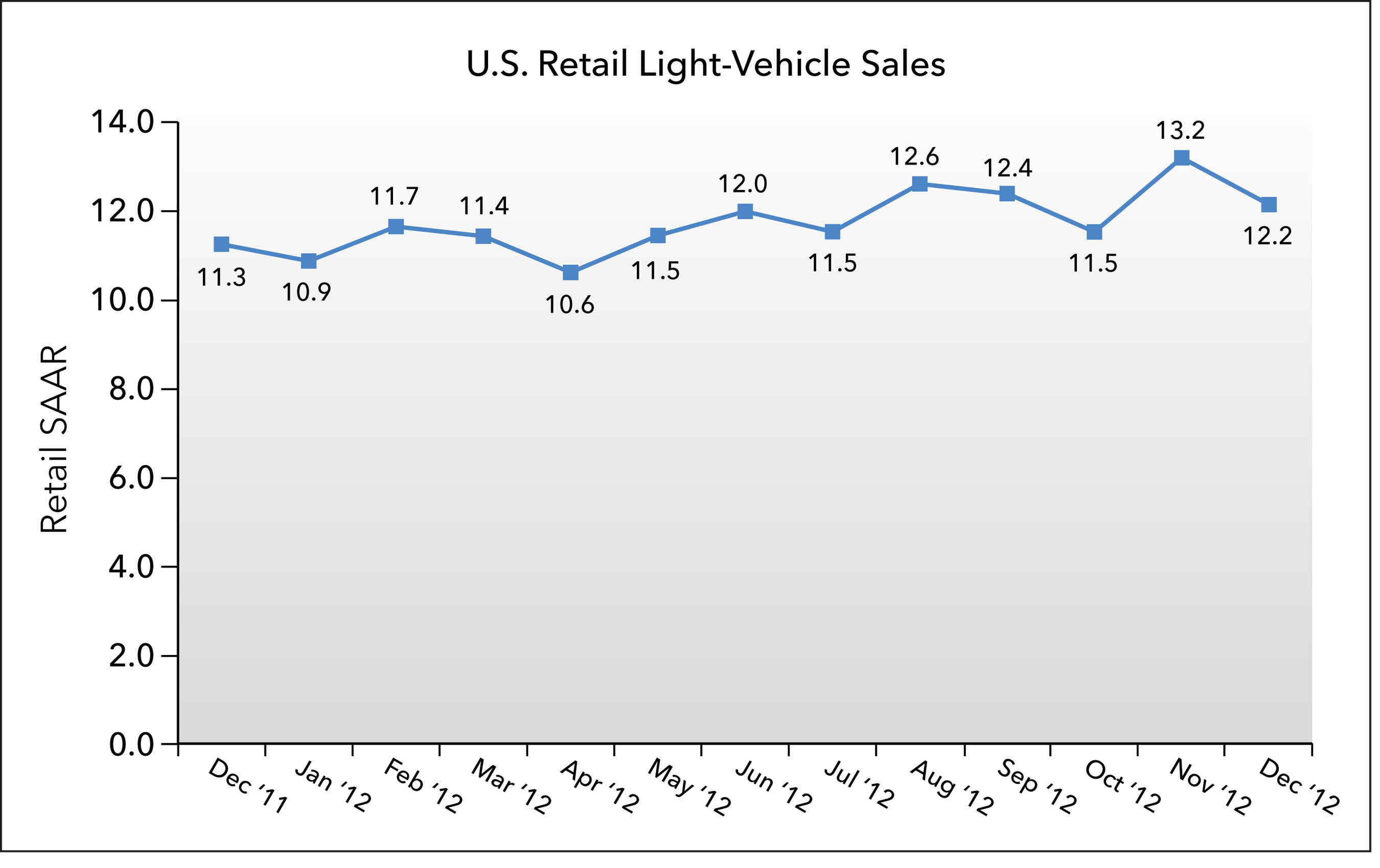 J.D. Power and LMC Automotive Report: New-Vehicle Retail Sales Expected to Close Out 2012 with