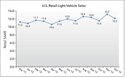 U.S. Retail SAAR December 2011 to December 2012 (in millions of units).  (PRNewsFoto/J.D. Power and Associates)
