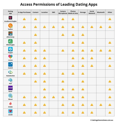 """Analysis of the dangers of mobile use: access permissions of 13 leading dating apps for Android systems in Australia (C) DatingSitesReviews.com.au - The use of these pictures for editorial purposes is free. Please publish under the reference """"DatingSitesReviews.com.au"""". (PRNewsFoto/Metaflake)"""