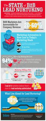 To view the full State of B2B Lead Nurturing infographic click here:  https://bit.ly/1pCoVVJ (PRNewsFoto/Bizo) (PRNewsFoto/Bizo)