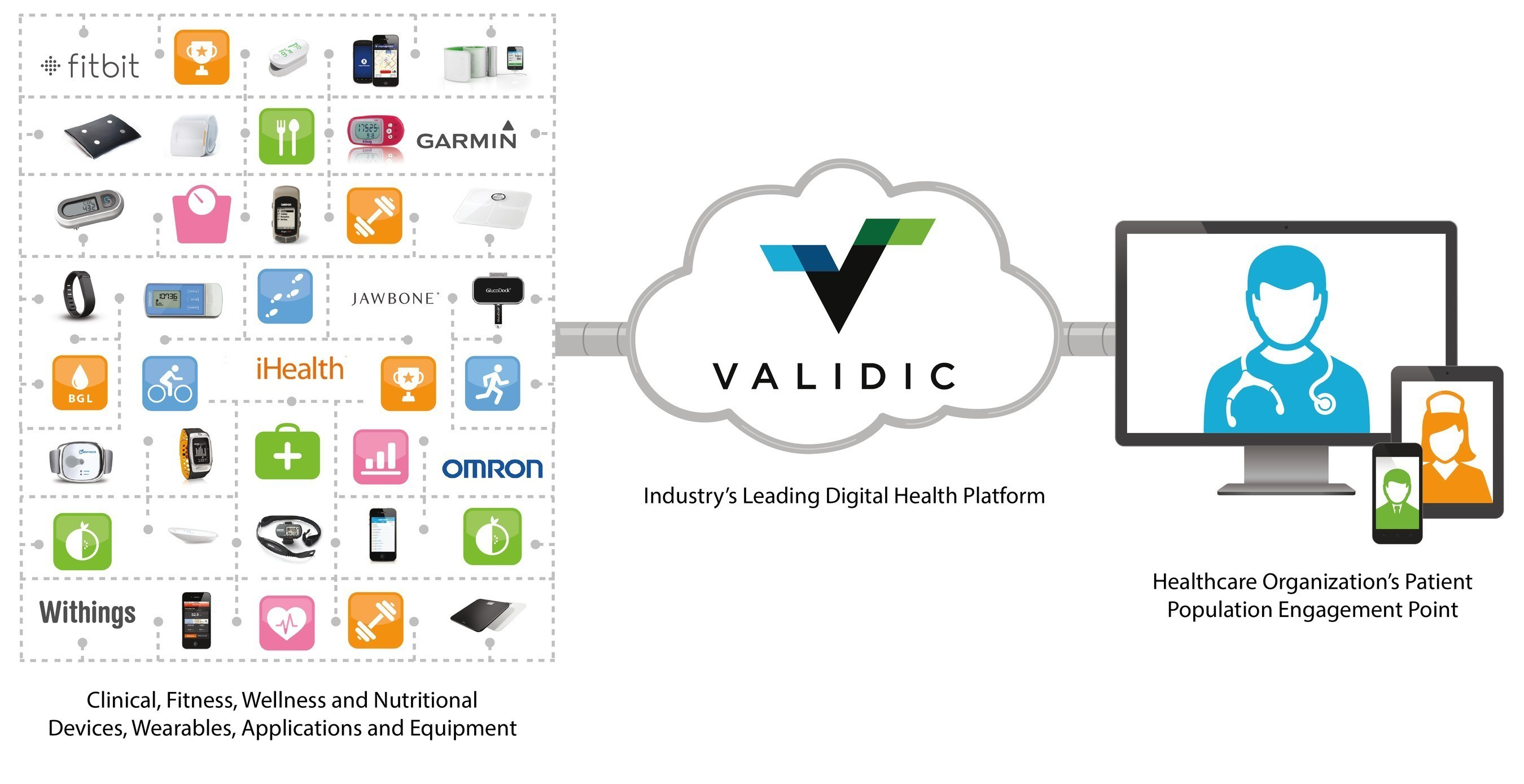 Cerner To Integrate Patient Generated Data Using Validic