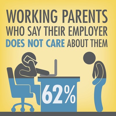 62 percent of working parents feel their employer simply doesn't care about them