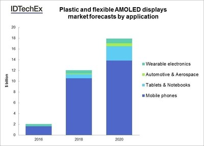 Plastic and flexible AMOLED displays market forecasts by application. Source: IDTechEx Research (www.IDTechEx.com/displays). (PRNewsFoto/IDTechEx)