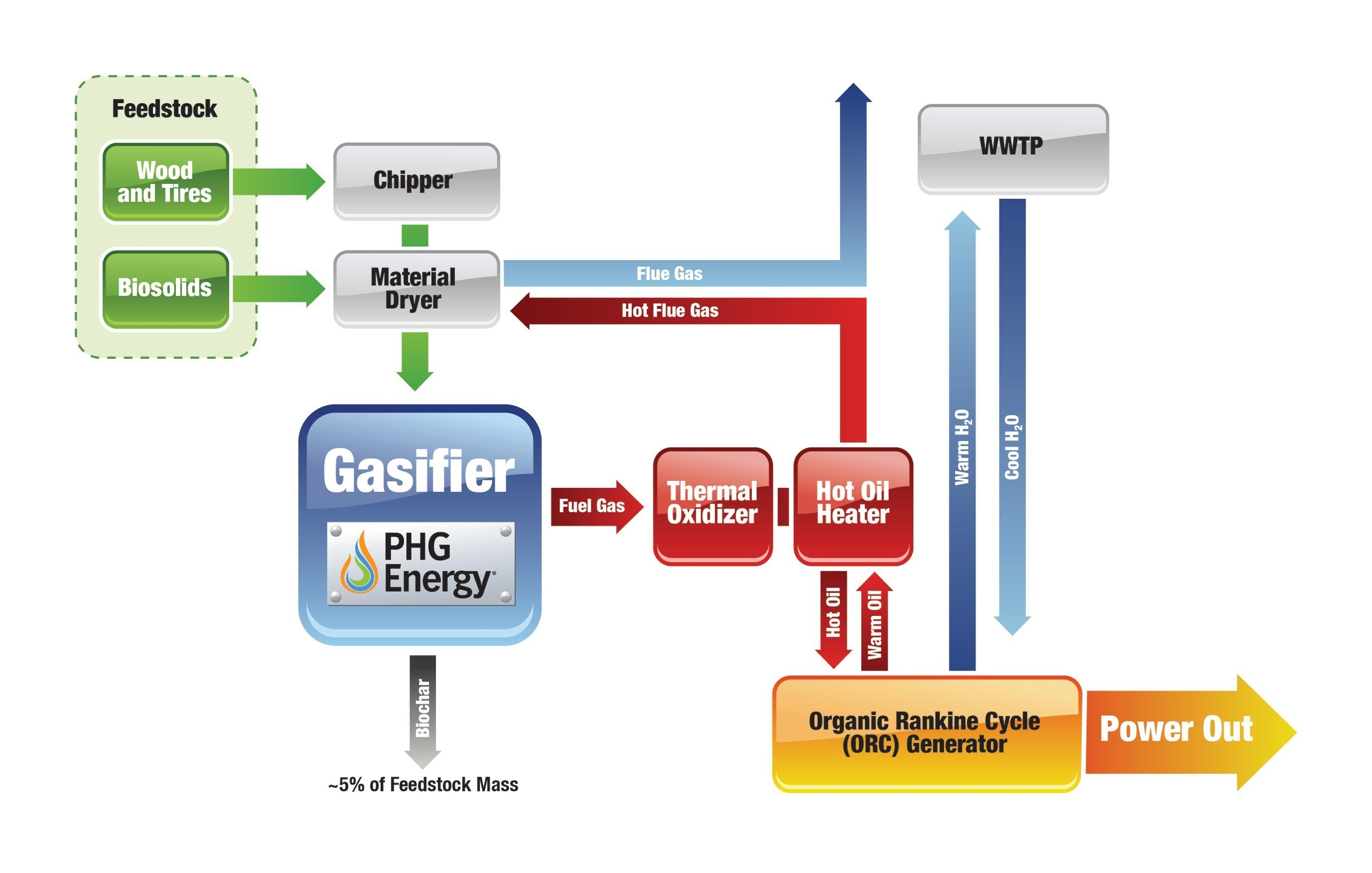 PHG Energy's waste-to-energy technology is a downdraft gasification plant that will cleanly convert up to 64 tons per day of blended waste wood, scrap tires and sewer sludge into a fuel gas that will generate up to 300Kw of electricity.