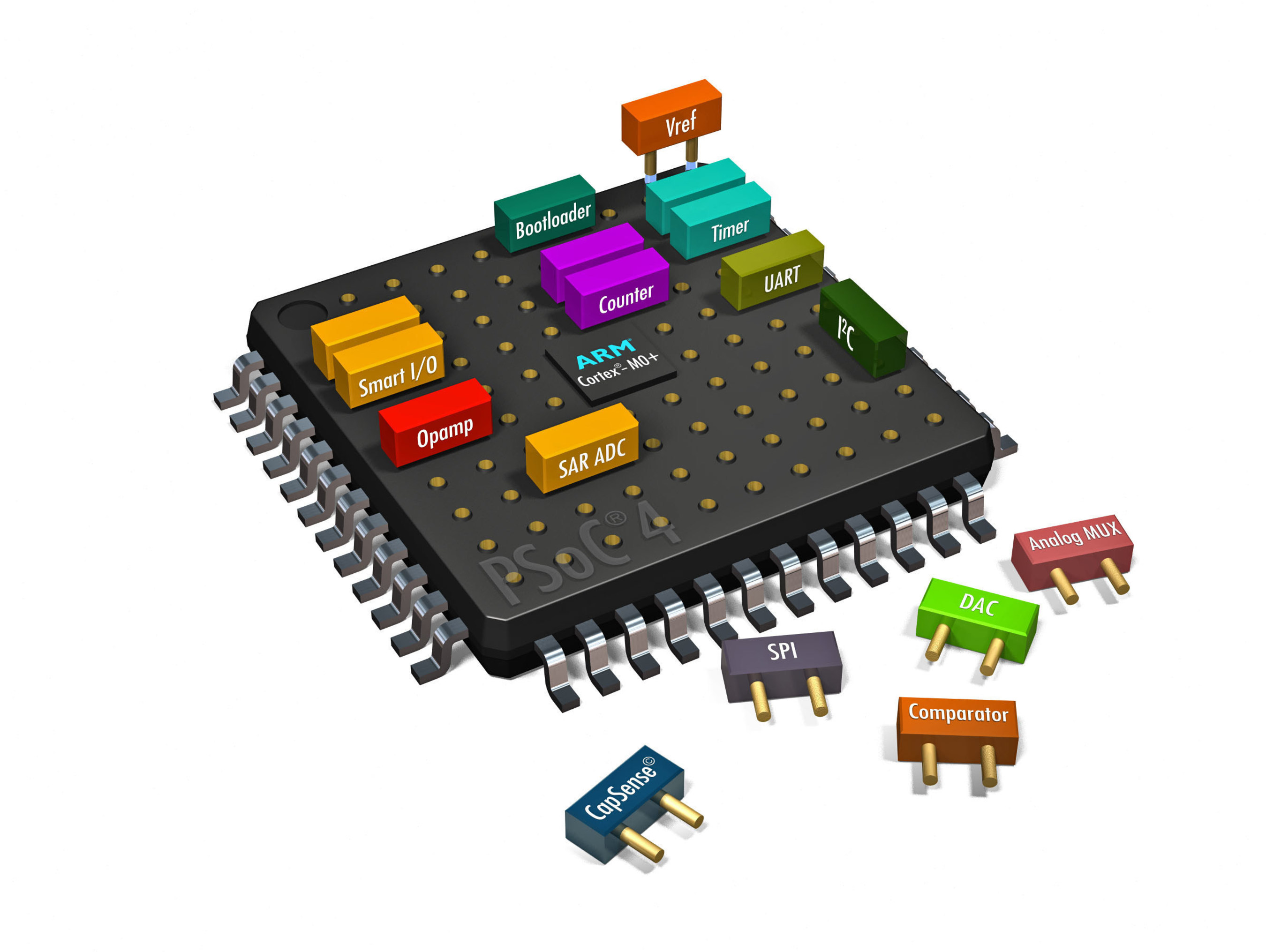 Pictured is a graphical representation of Cypress's PSoC 4 S-Series programmable system-on-chip, where a variety of functions can be designed into the device using its programmable analog and digital blocks and accompanying PSoC Creator software.