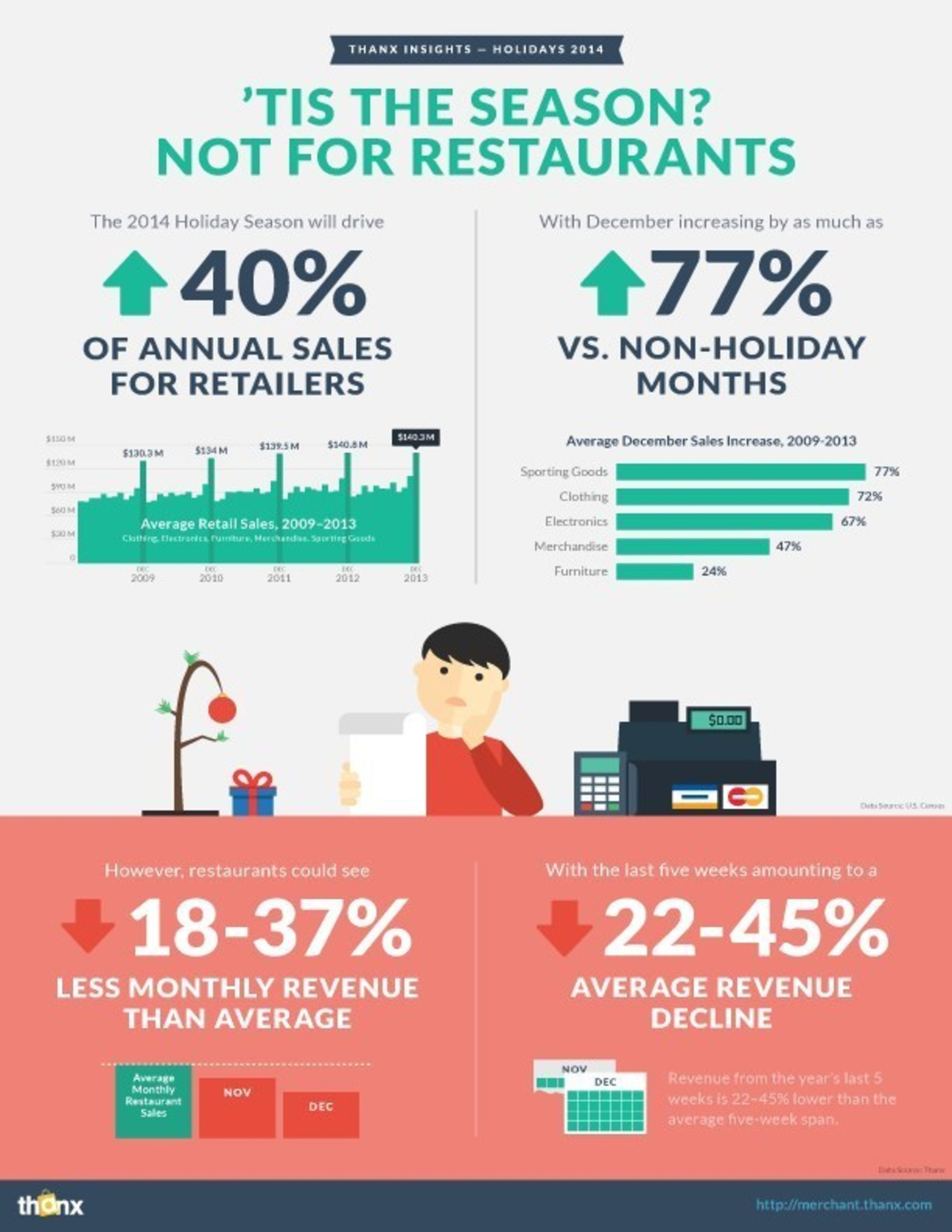 While retailers see December sales spike by as much as 77%, restaurant revenue declines 45% during the post-Thanksgiving holiday season.