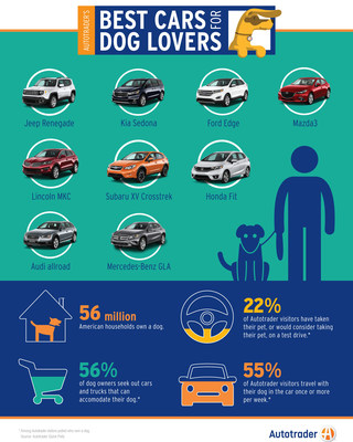 Autotrader's National Dog Day Survey Shows 1 in 4 Dog Owners Have Taken Their Pet on a Test Drive or Would Consider It