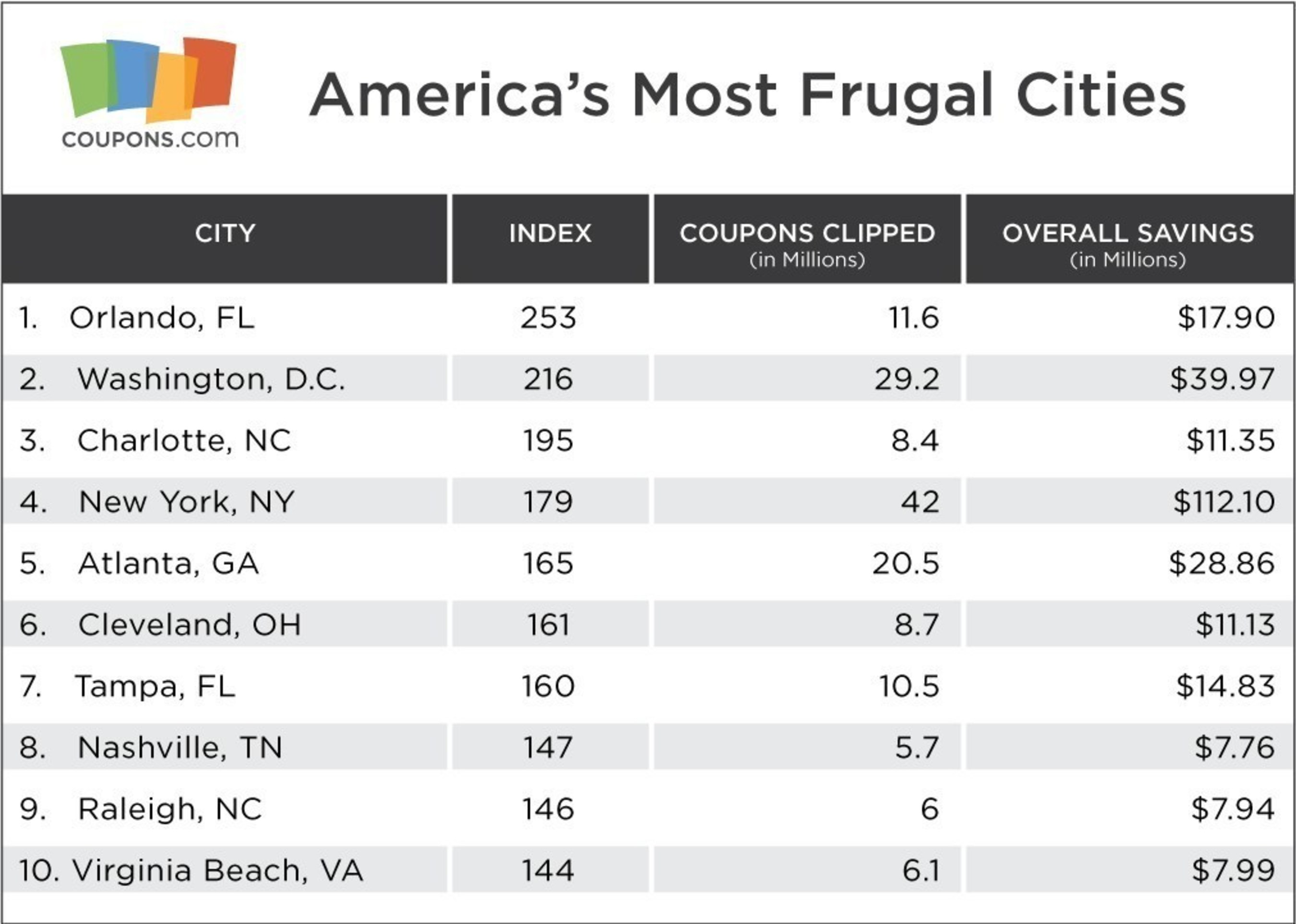 Coupons.Com Unveils America's 25 Most Frugal Cities of 2015