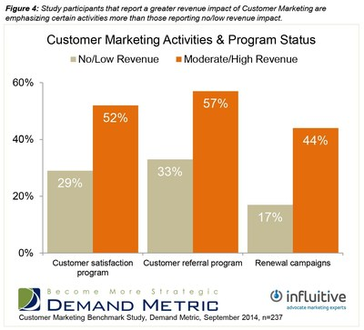 Although more organizations report using tactics such as customer events, reference programs and communities, those that emphasize customer satisfaction programs, customer referral programs and renewal campaigns - the three least frequently used activities by the full survey sample - are actually realizing a greater revenue impact from their efforts. (PRNewsFoto/Influitive)