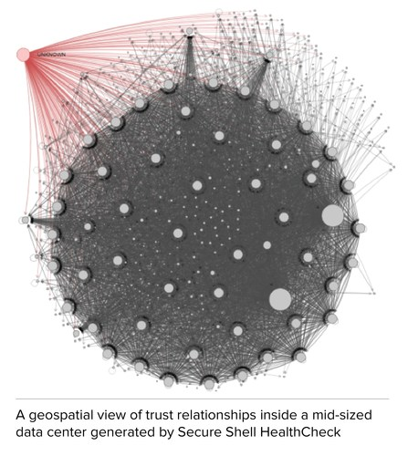 A geospatial view of trust relationships inside a mid-sized data center generated by Secure Shell HealthCheck (PRNewsFoto/SSH Communications Security)