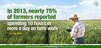 In 2013, nearly 75% of farmers spent 10+ hours a day on farm work #Thankful4Ag